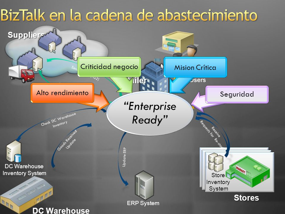 Suppliers Business Users DC Warehouse Inventory System ERP System Store Inventory System DC Warehouse Stores Retailer Update ERP Check DC Warehouse In