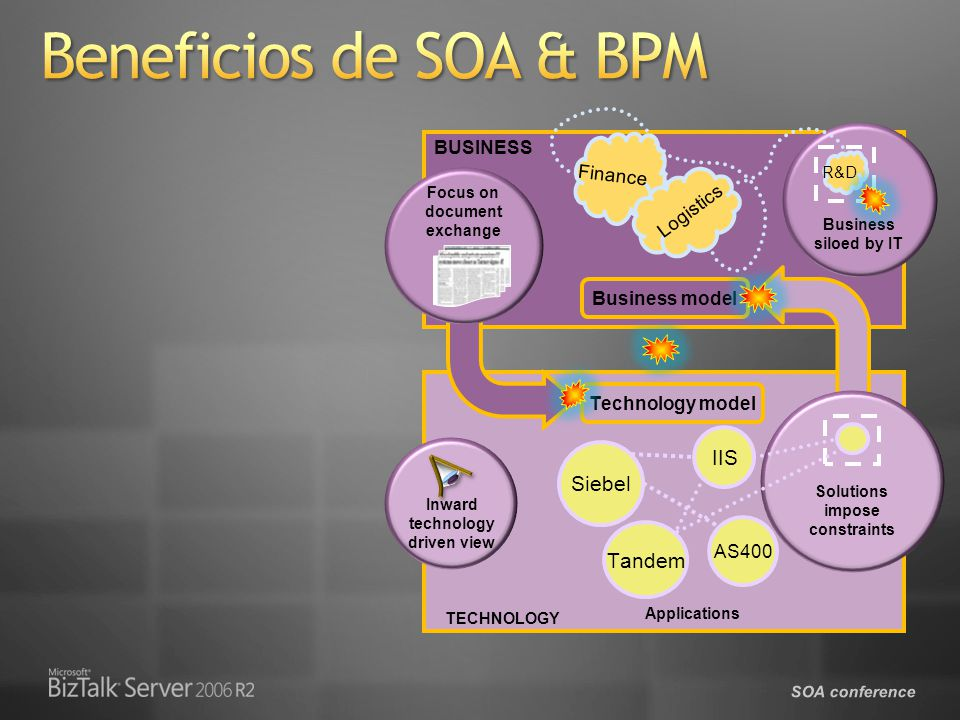 SOA conference BUSINESS TECHNOLOGY Soft boundaries (process & services) Processes Services Service model Business model Technology model Requirements and solutions closely aligned Focus on service Focus on contract Alineamiento Business e IT Incremento agilidad Flexibilidad cambio Reducción costes