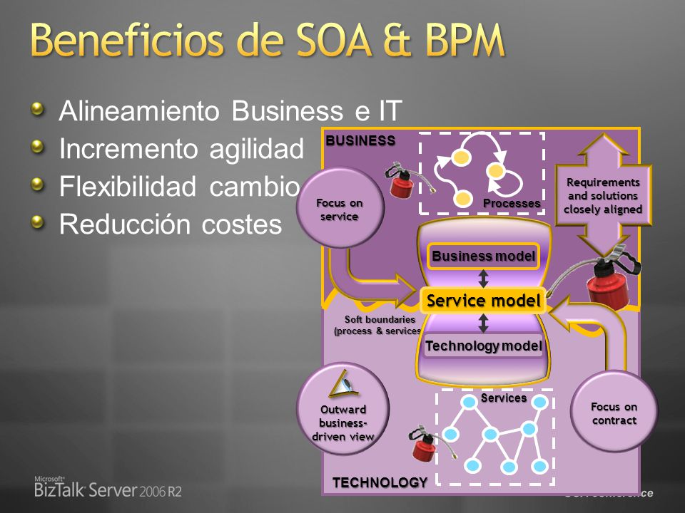 SOA conference Deliver: Enterprise Proven Solutions Connect: Unified Platform for Interoperability Extend: Efficient Supply Chain Processes