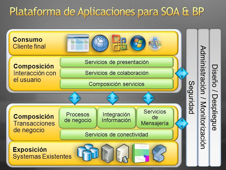 SOA conference Introducción SOA & BPM BizTalk: Funcionalidad y características Resumen BizTalk: Arquitectura Escenarios de integración comunes