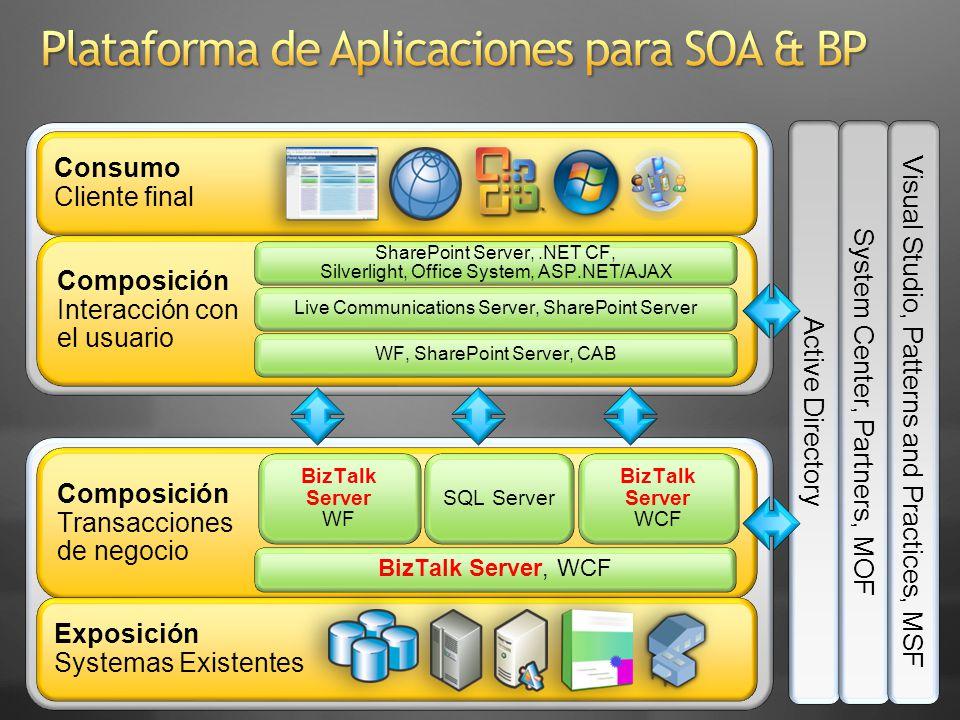 SOA conference Application Management Tracking Configuration & Reporting Host Management Application Deployment Best Practice Analysis MOM Monitoring Database Management
