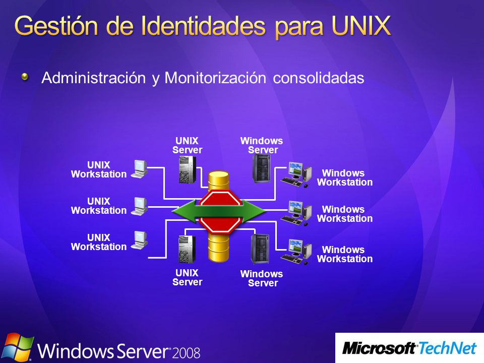 Administración y Monitorización consolidadas UNIX Server Windows Server Windows Workstation UNIX Workstation Windows Server UNIX Server UNIX Workstation Windows Workstation