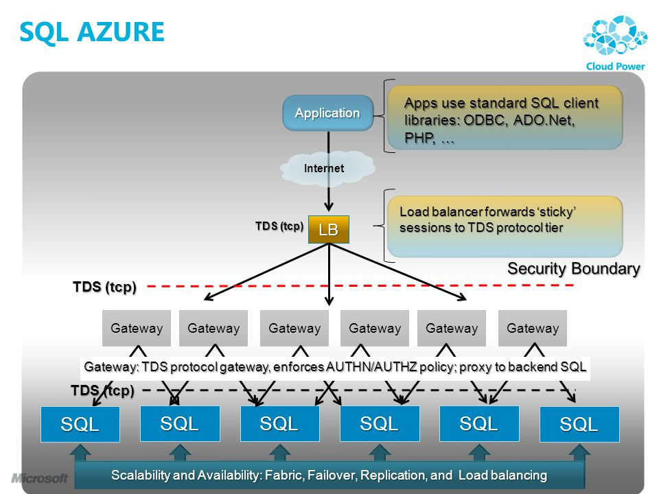 SQL AZURE Application Internet LB TDS (tcp) Apps use standard SQL client libraries: ODBC, ADO.Net, PHP, … Load balancer forwards sticky sessions to TDS protocol tier Gateway Scalability and Availability: Fabric, Failover, Replication, and Load balancing SQLSQLSQLSQL SQLSQL Gateway: TDS protocol gateway, enforces AUTHN/AUTHZ policy; proxy to backend SQL