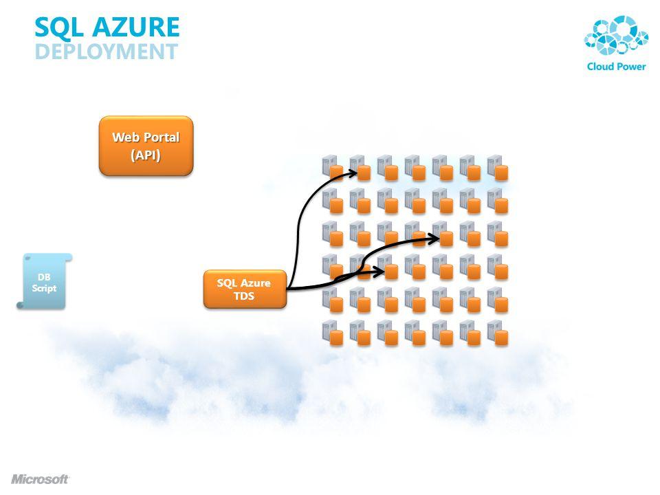 SQL AZURE DEPLOYMENT Web Portal (API) (API) SQL Azure TDS SQL Azure TDS DB Script