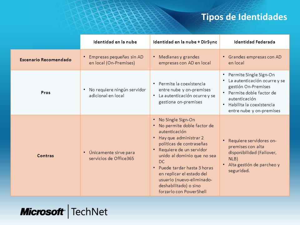Tipos de Identidades Identidad en la nubeIdentidad en la nube + DirSyncIdentidad Federada Escenario Recomendado Empresas pequeñas sin AD en local (On-