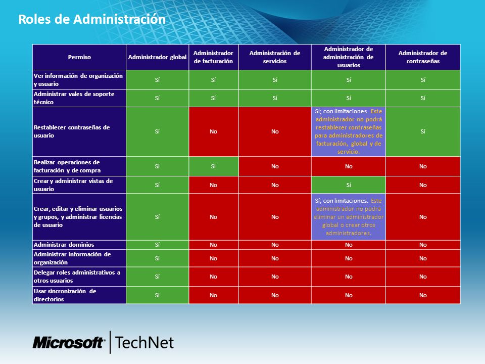 Roles de Administración PermisoAdministrador global Administrador de facturación Administración de servicios Administrador de administración de usuari