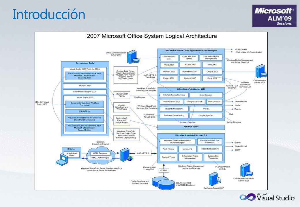El SDK de TFS presenta un modelo de objetos para interactuar con las distintas funcionalidades de TFS –Builds –Source Control –Work Items La mayor parte de la funcionalidad se expone a través de ensamblados.NET.