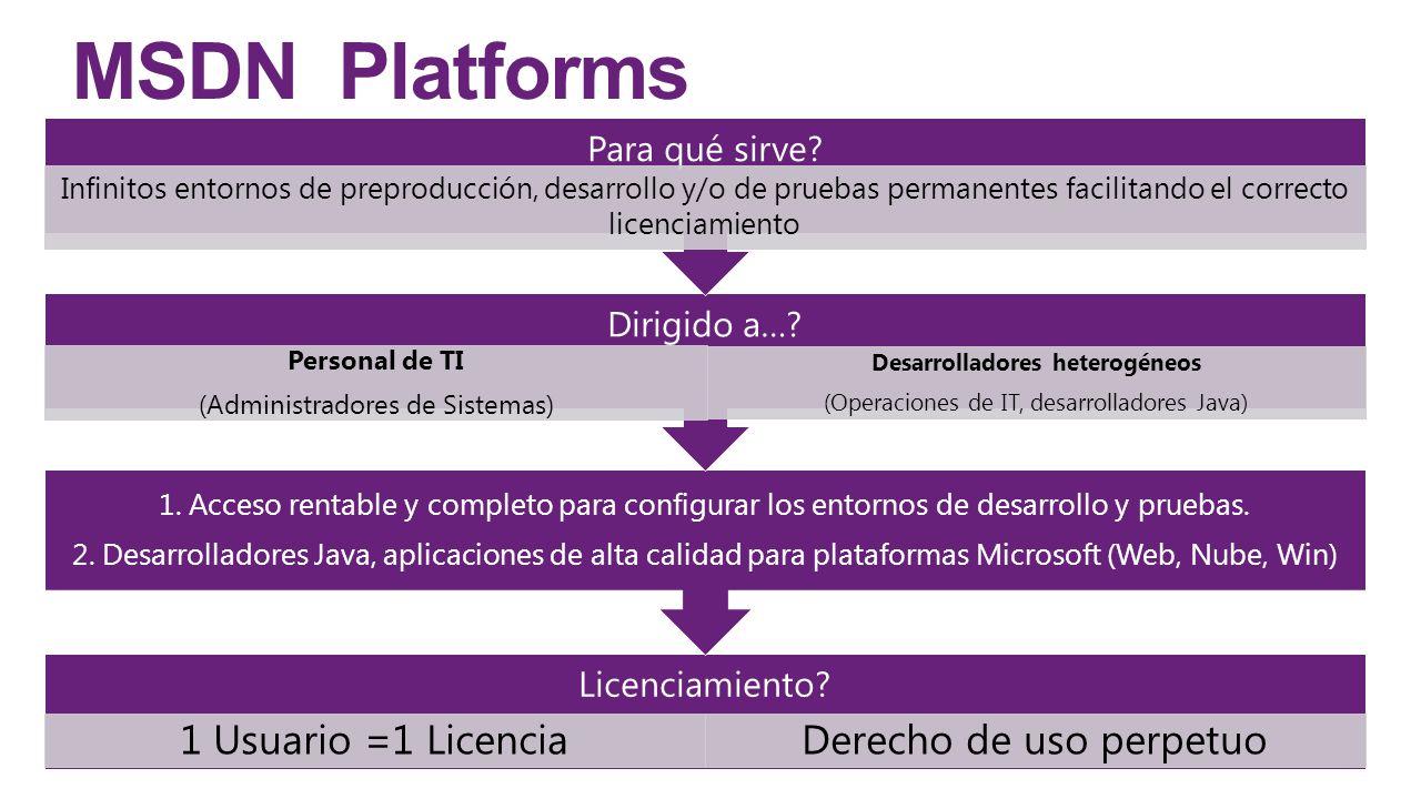 MSDN Platforms Licenciamiento? 1 Usuario =1 LicenciaDerecho de uso perpetuo 1. Acceso rentable y completo para configurar los entornos de desarrollo y