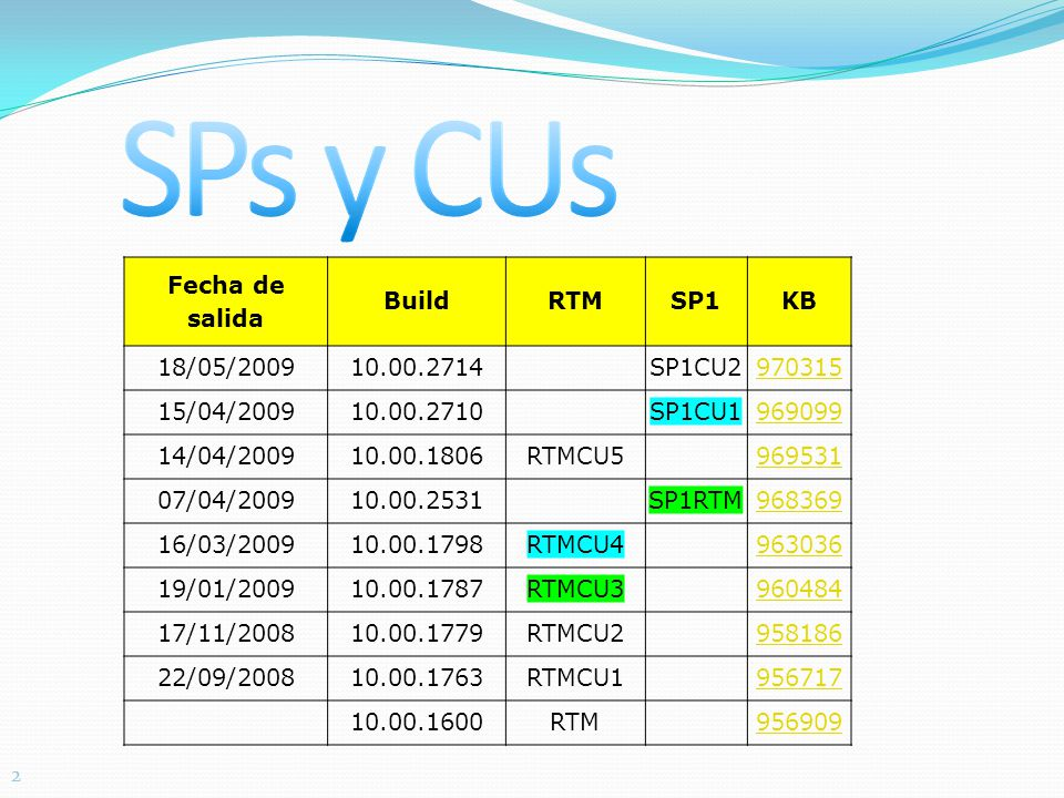 22 Fecha de salida BuildRTMSP1KB 18/05/200910.00.2714SP1CU2 970315 15/04/200910.00.2710SP1CU1 969099 14/04/200910.00.1806RTMCU5 969531 07/04/200910.00.2531SP1RTM 968369 16/03/200910.00.1798RTMCU4 963036 19/01/200910.00.1787RTMCU3 960484 17/11/200810.00.1779RTMCU2 958186 22/09/200810.00.1763RTMCU1 956717 10.00.1600RTM 956909