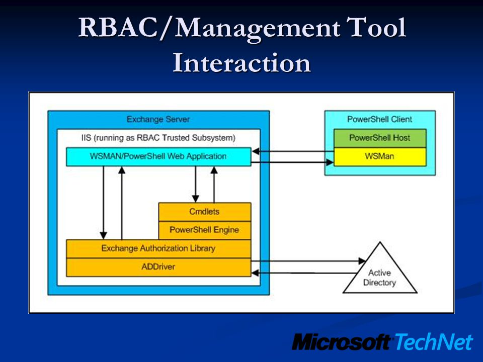 RBAC/Management Tool Interaction