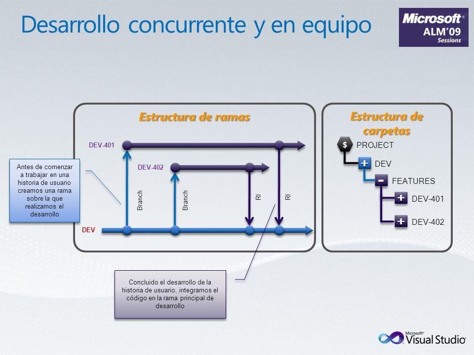 Estructura de ramas DEV Branch DEV-402 RI Branch DEV-401 RI Antes de comenzar a trabajar en una historia de usuario creamos una rama sobre la que real