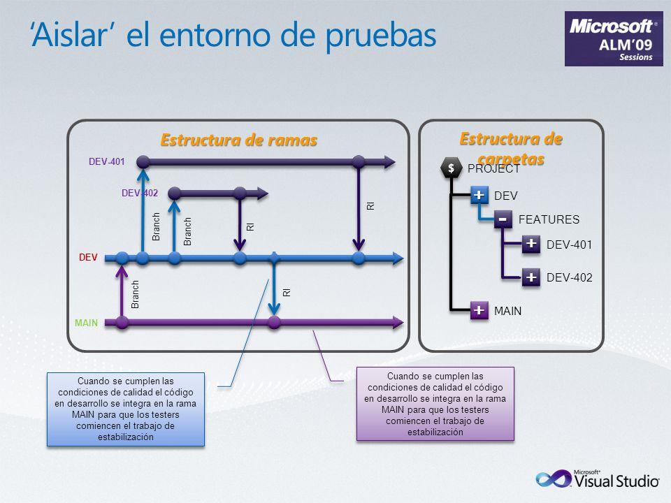 Estructura de ramas DEV Branch RI Branch DEV-401 RI Estructura de carpetas DEV-402 RI Branch MAIN Cuando se cumplen las condiciones de calidad el código en desarrollo se integra en la rama MAIN para que los testers comiencen el trabajo de estabilización - PROJECT DEV FEATURES + DEV-401 $$ + DEV-402 + + MAIN Cuando se cumplen las condiciones de calidad el código en desarrollo se integra en la rama MAIN para que los testers comiencen el trabajo de estabilización