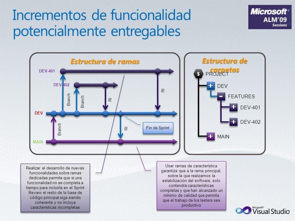 Estructura de ramas DEV Branch RI Branch DEV-401 RI Estructura de carpetas DEV-402 RI Branch MAIN Realizar el desarrollo de nuevas funcionalidades sob