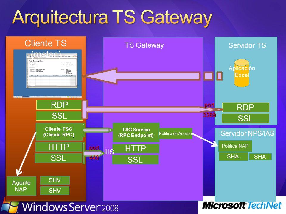 SHA Politica NAP Servidor TS SSL HTTP TSG Service (RPC Endpoint) SSL RDP SSL HTTP Cliente TSG ) (Cliente RPC) SSL RDP Cliente TS (mstsc) Politica de Acceso Agente NAP SHV TS Gateway Aplicación Excel IIS Servidor NPS/IAS port443 port3389