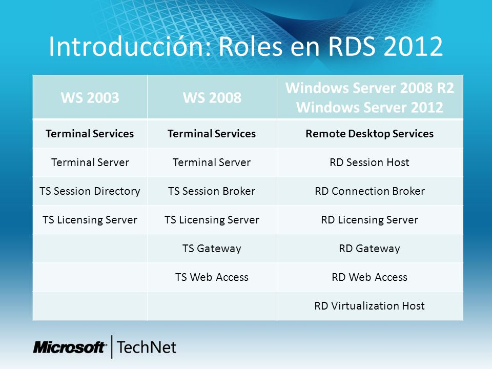 Introducción: Roles en RDS 2012 WS 2003WS 2008 Windows Server 2008 R2 Windows Server 2012 Terminal Services Remote Desktop Services Terminal Server RD