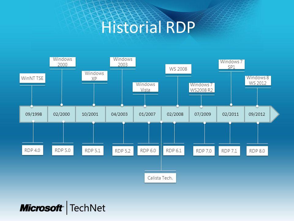 Novedad: RDP 8.0 Incluido en Windows 8 / WS 2012 Octubre 2012 – KB2592687- Win 7 SP1 / WS2008R2 SP1 RDC 8.0 Redirección dinámica de USB Reconexión automática de RemoteApp y escritorio Experiencia mejorada de SSO para acceso RDweb Aplicaciones VoIP (Lync 2013) Permite Sesiones anidadas Cliente RemoteFX for WAN RemoteFX Network Auto Detect RemoteFX Adaptive Graphics RemoteFX USB Redirection for non- RemoteFX vGPU virtual desktops Soporte para cambio DPI Soporte para Sesiones Anidadas Contadores de rendimiento para monitorizar la experiencia de usuario Servidor