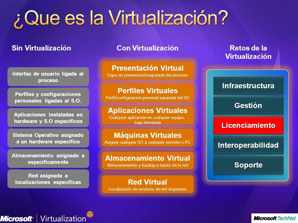 Perfiles Virtuales Perfil/configuracion personal separada del SO Almacenamiento Virtual Almacenamiento y backup a través de la red Red Virtual Localiz