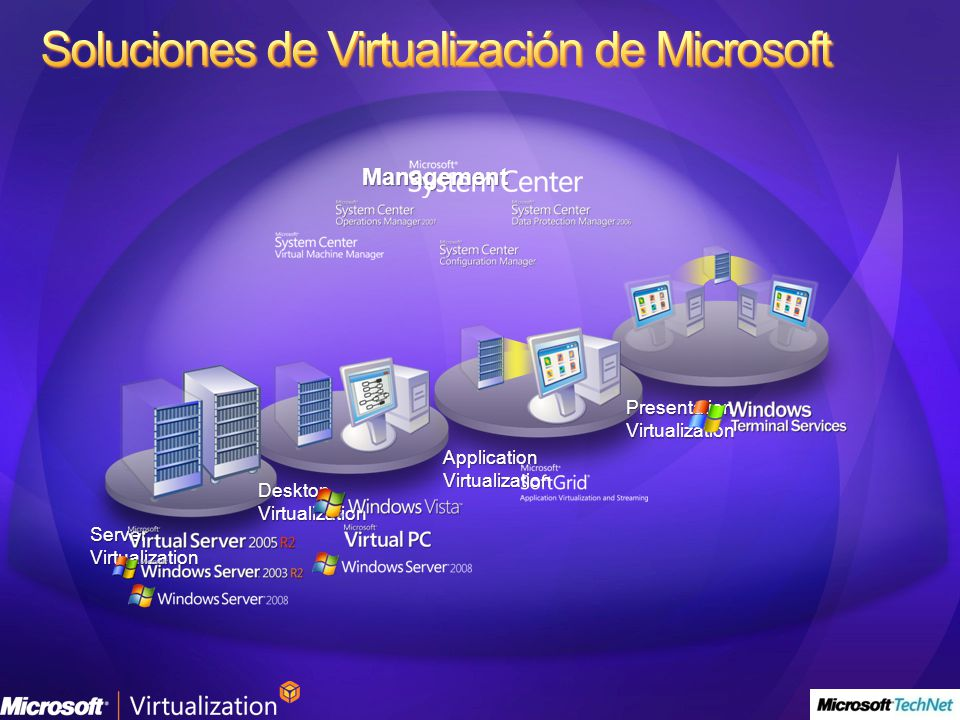 Management ServerVirtualization DesktopVirtualization ApplicationVirtualization PresentationVirtualization