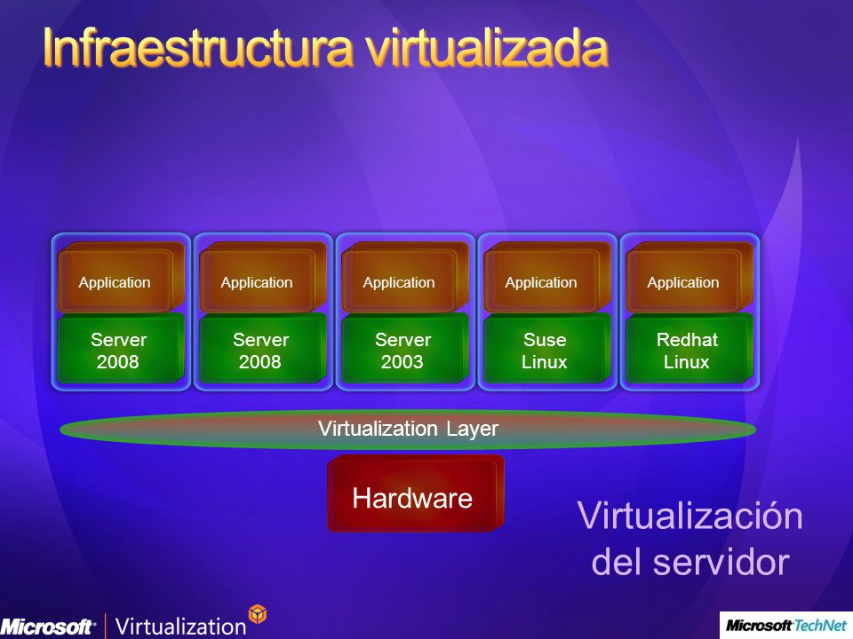 Virtualization Layer Hardware Virtualización del servidor Server 2008 Application Server 2008 Application Server 2003 Application Suse Linux Applicati