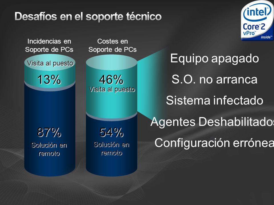 46% 54% Incidencias en Soporte de PCs Costes en Soporte de PCs 13% 87% Visita al puesto Solución en remoto Equipo apagado S.O. no arranca Sistema infe