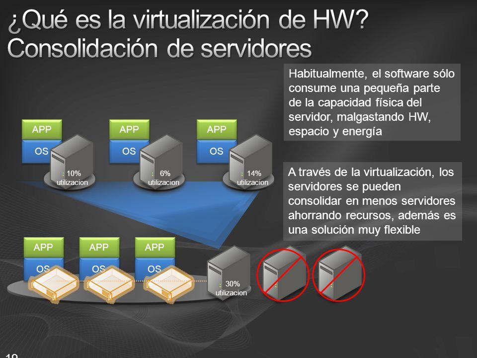 19 Habitualmente, el software sólo consume una pequeña parte de la capacidad física del servidor, malgastando HW, espacio y energía A través de la vir
