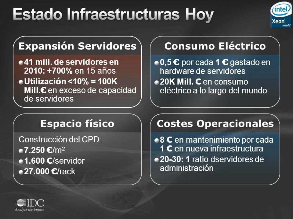 Consumo Eléctrico Espacio físico 41 mill. de servidores en 2010: +700% en 15 a ñ os Utilizaci ó n <10% = 100K Mill. en exceso de capacidad de servidor