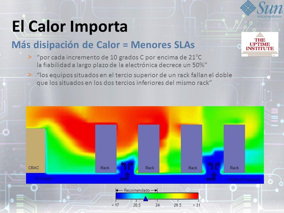 El Calor Importa Más disipación de Calor = Menores SLAs > por cada incremento de 10 grados C por encima de 21 o C la fiabilidad a largo plazo de la electrónica decrece un 50% > los equipos situados en el tercio superior de un rack fallan el doble que los situados en los dos tercios inferiores del mismo rack < 17 20.52428.5> 31 Recomendado CRACRack Air Supply (Highest Pressure)
