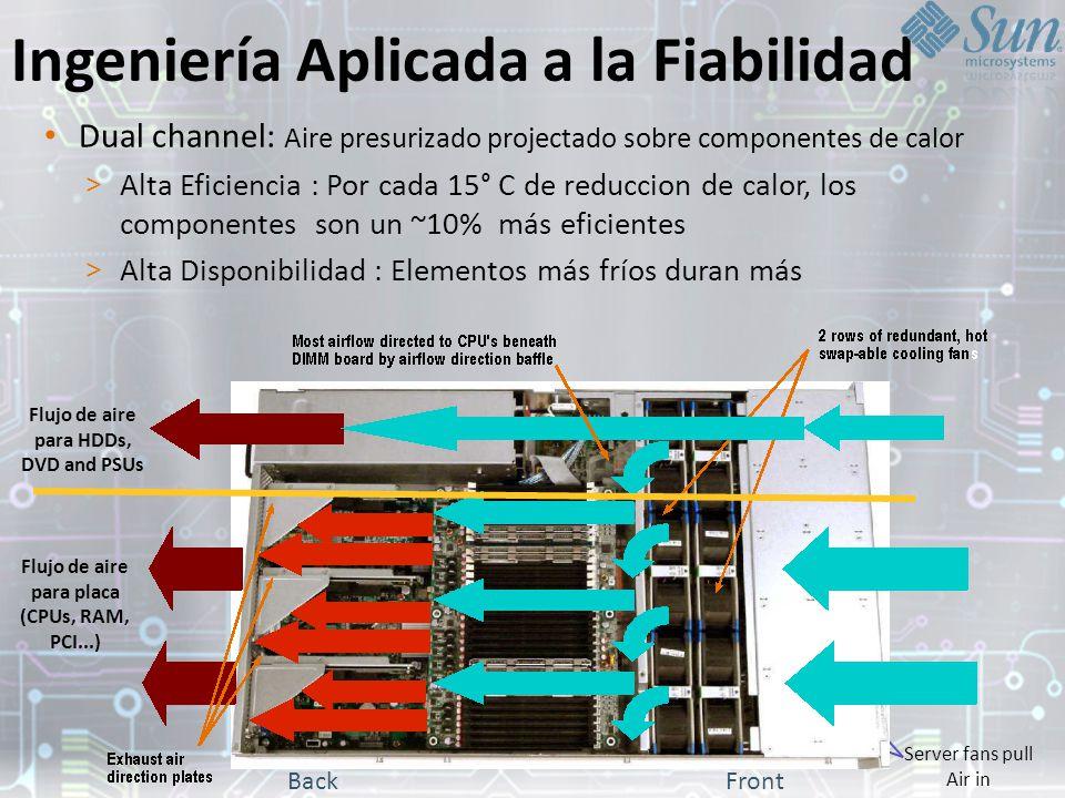Ingeniería Aplicada a la Fiabilidad Dual channel: Aire presurizado projectado sobre componentes de calor > Alta Eficiencia : Por cada 15° C de reduccion de calor, los componentes son un ~10% más eficientes > Alta Disponibilidad : Elementos más fríos duran más Flujo de aire para placa (CPUs, RAM, PCI...) Server fans pull Air in BackFront Flujo de aire para HDDs, DVD and PSUs