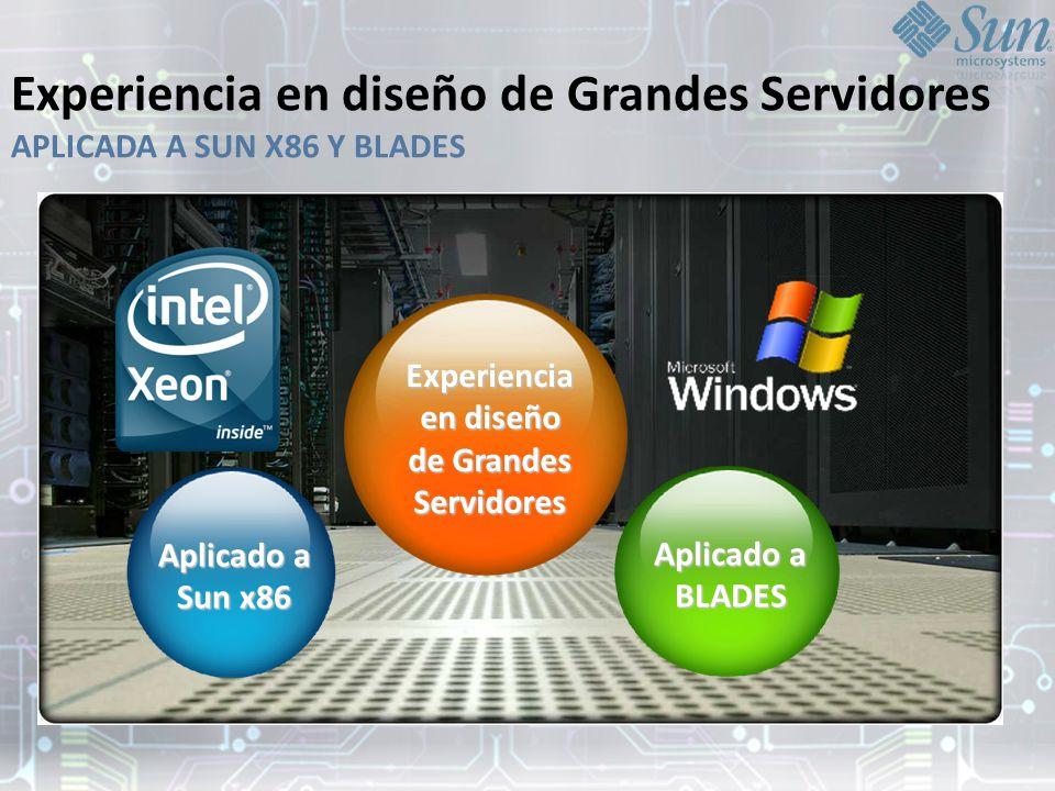 Experiencia en diseño de Grandes Servidores APLICADA A SUN X86 Y BLADES Aplicado a Sun x86 Experiencia en diseño de Grandes Servidores Aplicado a BLADES