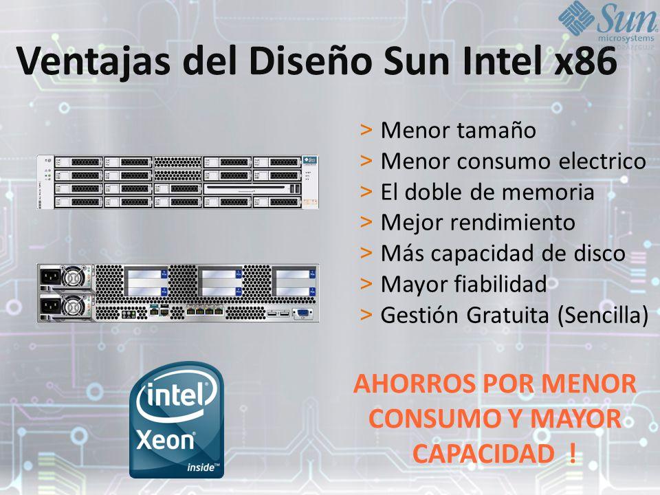 Ventajas del Diseño Sun Intel x86 > Menor tamaño > Menor consumo electrico > El doble de memoria > Mejor rendimiento > Más capacidad de disco > Mayor fiabilidad > Gestión Gratuita (Sencilla) AHORROS POR MENOR CONSUMO Y MAYOR CAPACIDAD !