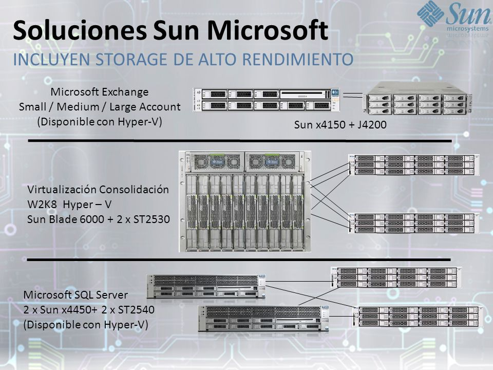 Soluciones Sun Microsoft INCLUYEN STORAGE DE ALTO RENDIMIENTO Microsoft Exchange Small / Medium / Large Account (Disponible con Hyper-V) Virtualizació