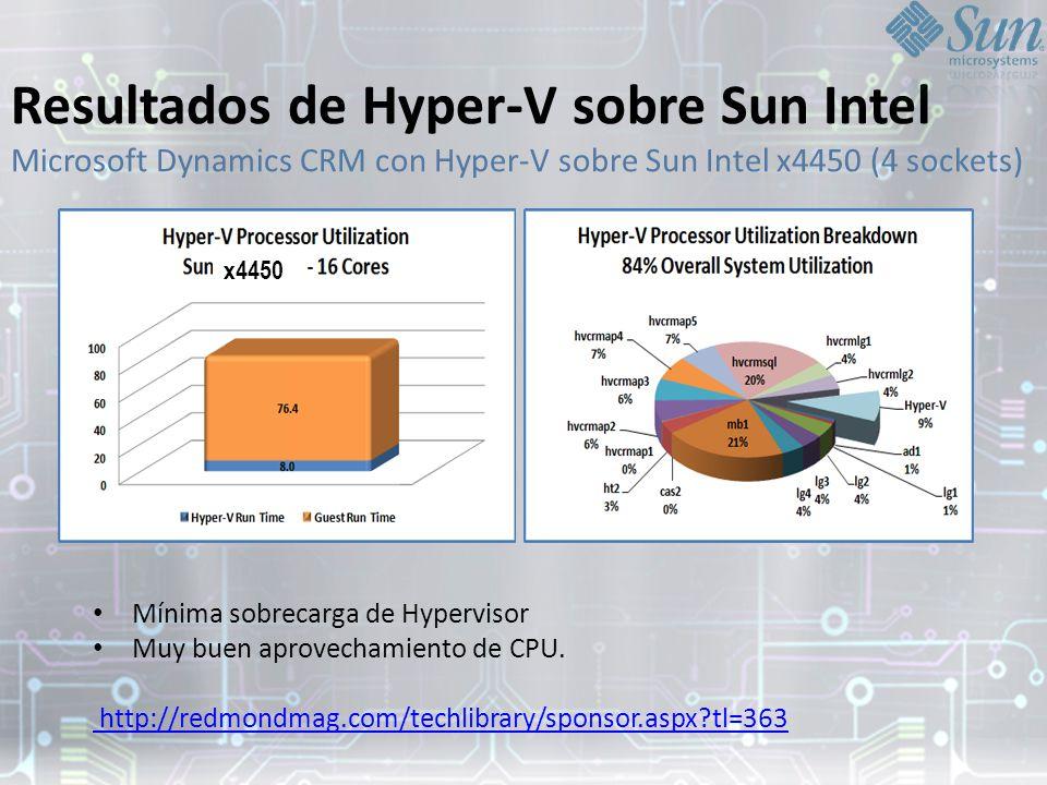 Resultados de Hyper-V sobre Sun Intel Microsoft Dynamics CRM con Hyper-V sobre Sun Intel x4450 (4 sockets) Mínima sobrecarga de Hypervisor Muy buen aprovechamiento de CPU.