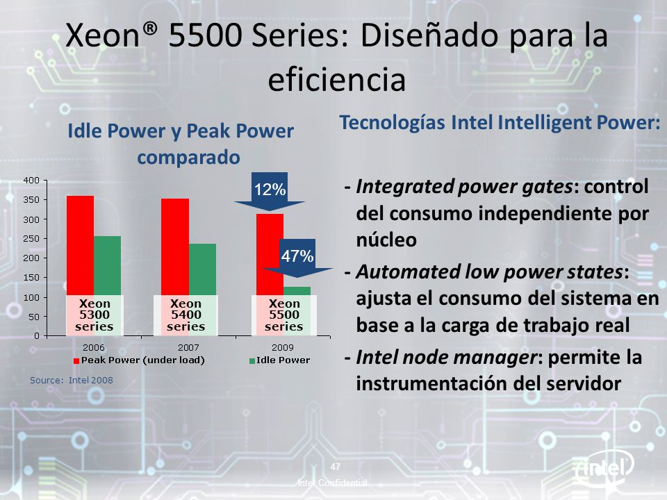 Xeon® 5500 Series: Diseñado para la eficiencia Idle Power y Peak Power comparado Tecnologías Intel Intelligent Power: - Integrated power gates: contro