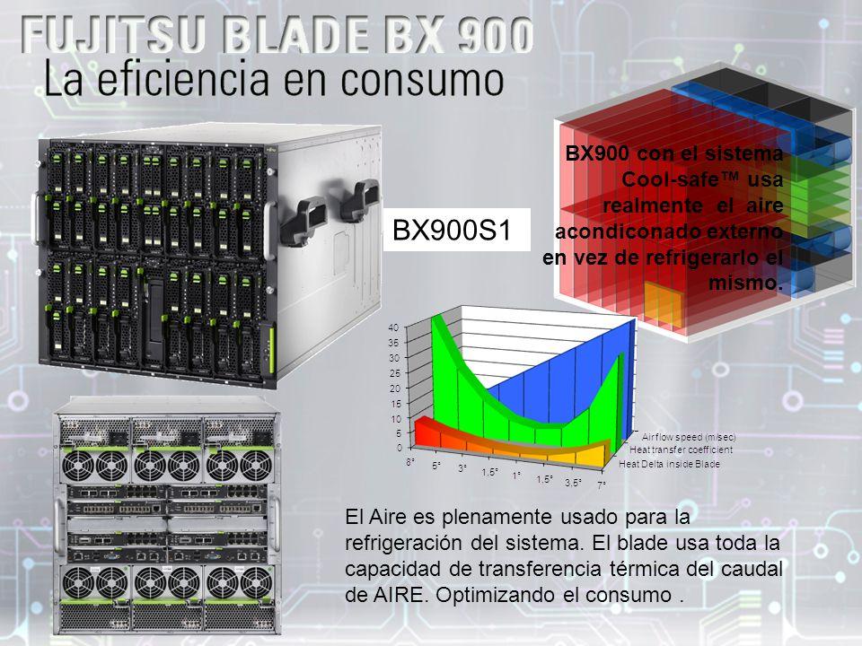 BX900S1 BX900 con el sistema Cool-safe usa realmente el aire acondiconado externo en vez de refrigerarlo el mismo.