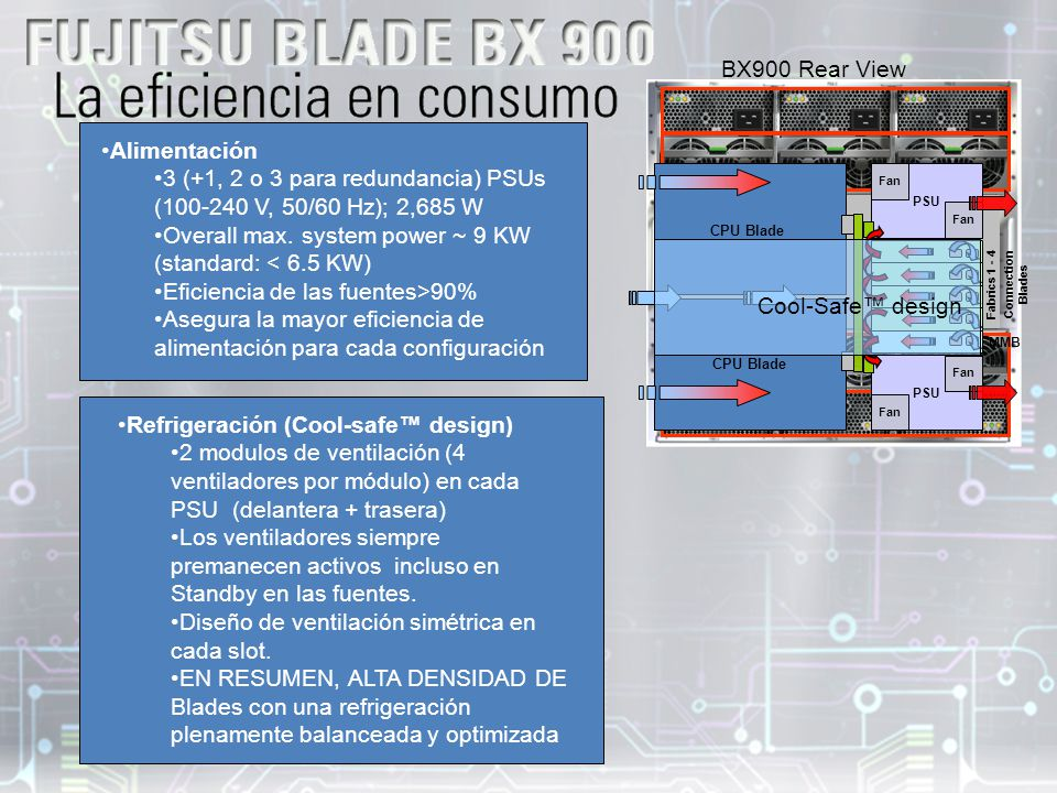 BX900 Rear View Fabrics 1 - 4 Connection Blades MMB CPU Blade PSU Fan Cool-Safe design Refrigeración (Cool-safe design) 2 modulos de ventilación (4 ve