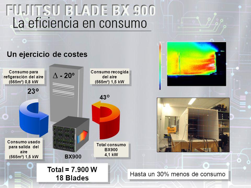 Un ejercicio de costes Consumo usado para salida del aire (565m³) 1,5 kW Consumo usado para salida del aire (565m³) 1,5 kW Total consumo BX900 4,1 kW Total consumo BX900 4,1 kW 43° Consumo recogida del aire (565m³) 1,5 kW Consumo recogida del aire (565m³) 1,5 kW 23° Consumo para refigeración del aire (565m³) 0,8 kW Consumo para refigeración del aire (565m³) 0,8 kW - 20º Total = 7.900 W 18 Blades Total = 7.900 W 18 Blades BX900 Hasta un 30% menos de consumo