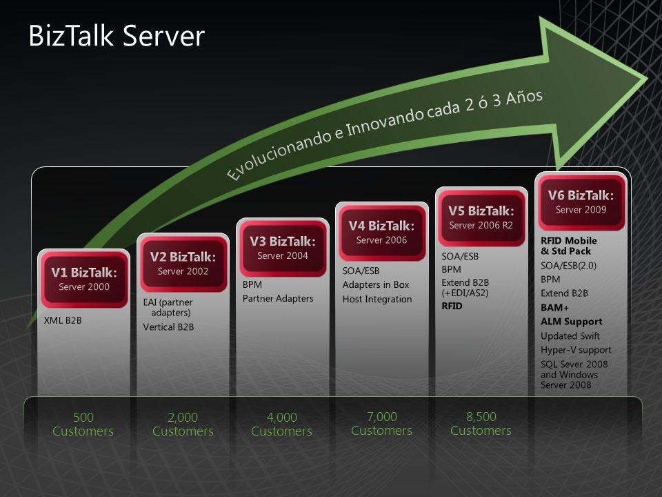 BizTalk Server 500 Customers 2,000 Customers 4,000 Customers 7,000 Customers 8,500 Customers