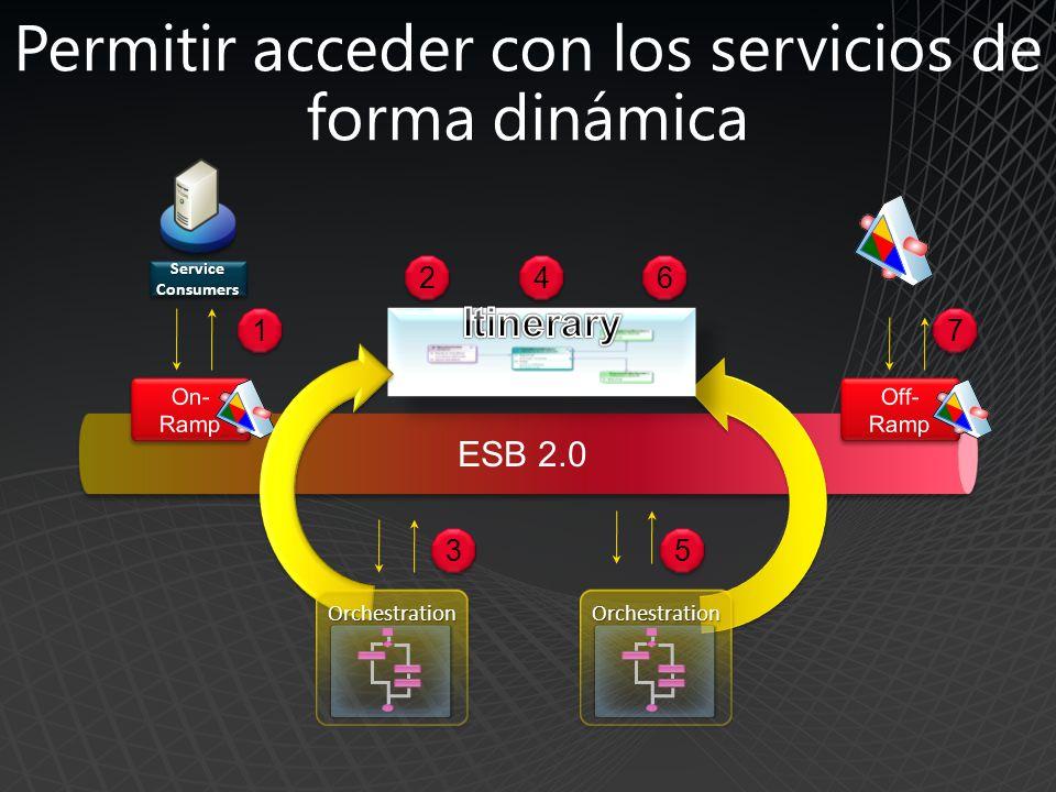Permitir acceder con los servicios de forma dinámica Service Consumers ESB 2.0 1 1 2 2 3 3 4 4 5 5 7 7 6 6 OrchestrationOrchestrationOrchestrationOrchestration