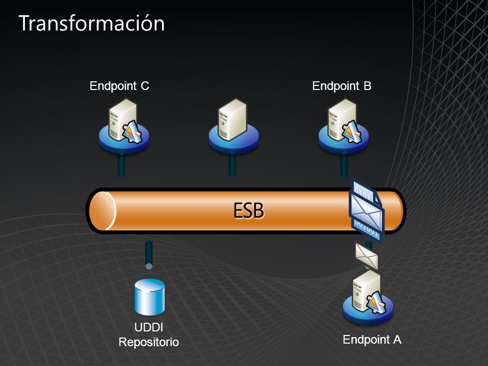 Transformación Endpoint A UDDI Repositorio Endpoint BEndpoint C