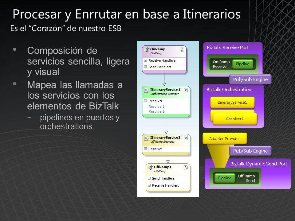 BizTalk Dynamic Send Port Procesar y Enrrutar en base a Itinerarios Composición de servicios sencilla, ligera y visual Mapea las llamadas a los servicios con los elementos de BizTalk pipelines en puertos y orchestrations.