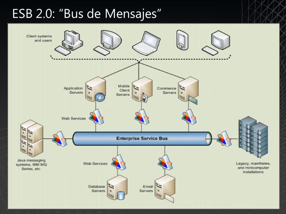 ESB 2.0: Bus de Mensajes CRM HR E-Commerce ERP Business Partner Nuestro ESB 2.0 es una pieza de SOFTWARE, visual y pre construida para ser alimentada con tus objetos y procesos.