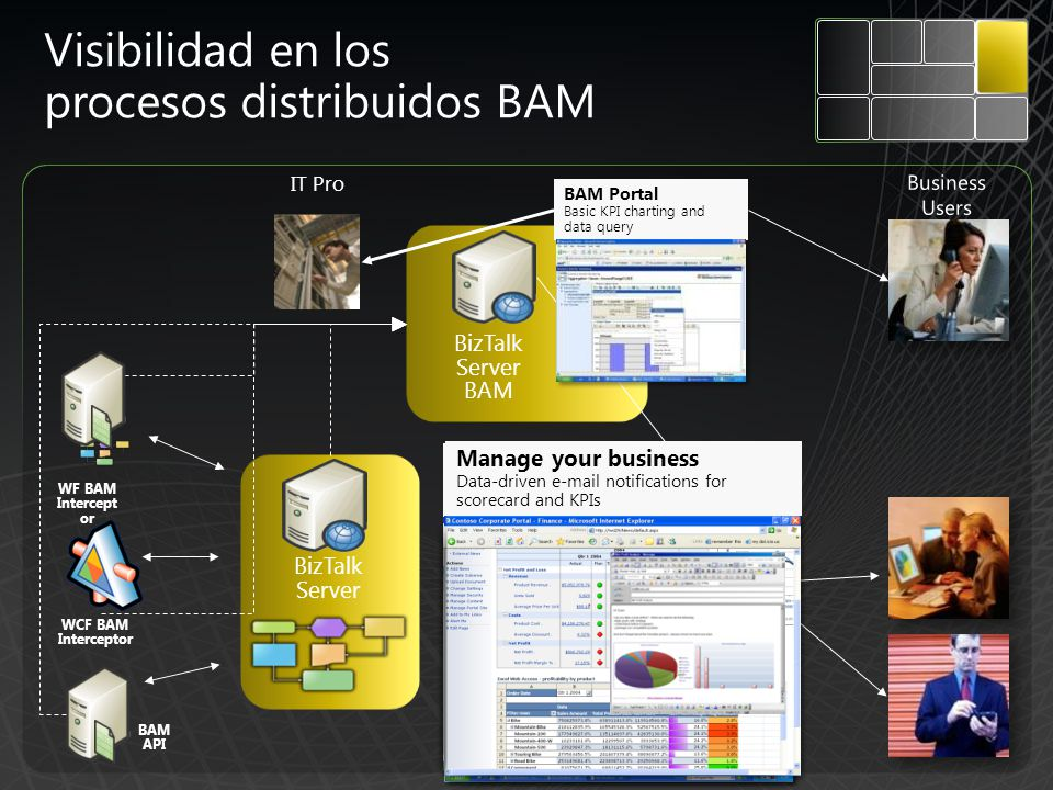 BizTalk Server BizTalk Server BAM WF BAM Intercept or WCF BAM Interceptor IT Pro Analyze issues Contextualized analysis of scorecards, KPIs, reports and unstructured data BAM API BAM Portal Basic KPI charting and data query Visibilidad en los procesos distribuidos BAM