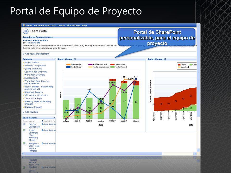 Portal de SharePoint personalizable, para el equipo de proyecto Portal de Equipo de Proyecto