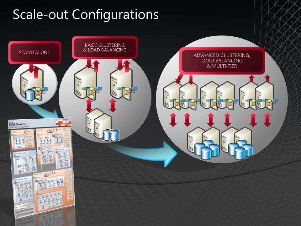 Scale-out Configurations