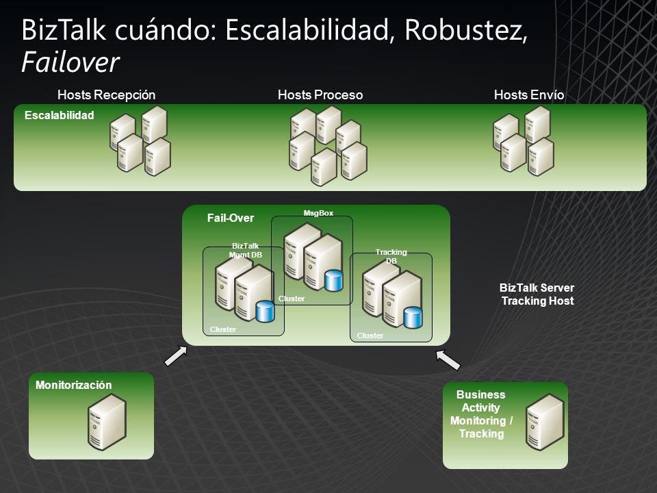 Fail-Over Business Activity Monitoring / Tracking BizTalk Mgmt DB Cluster Hosts EnvíoHosts Recepción Hosts Proceso MsgBox Cluster Tracking DB Cluster BizTalk Server Tracking Host Monitorización BizTalk cuándo: Escalabilidad, Robustez, Failover Escalabilidad