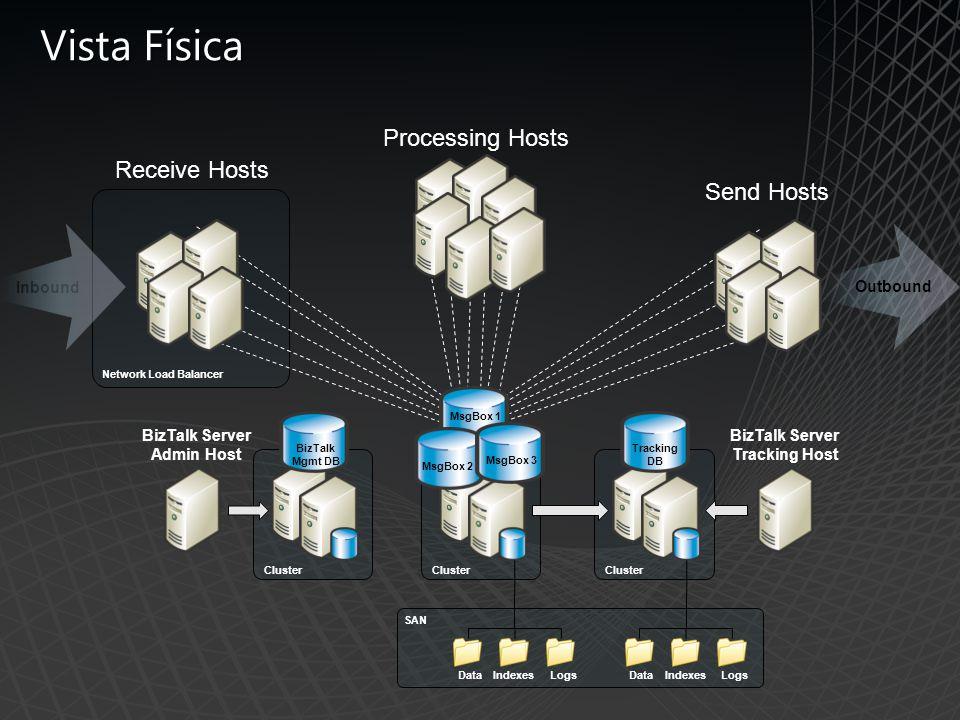 Vista Física BizTalk Mgmt DB Cluster Send Hosts Receive Hosts Network Load Balancer Processing Hosts Outbound Inbound MsgBox 1 MsgBox 3 MsgBox 2 Cluster Tracking DB Cluster BizTalk Server Admin Host BizTalk Server Tracking Host DataIndexesLogsDataIndexesLogs SAN