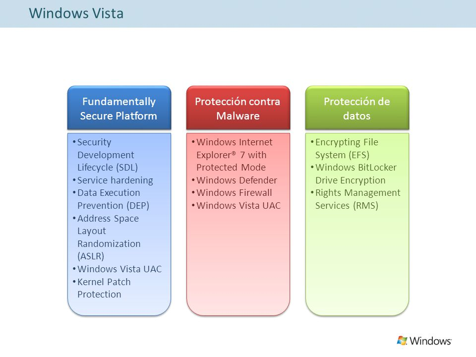Windows Vista Fundamentally Secure Platform Protección contra Malware Protección de datos Security Development Lifecycle (SDL) Service hardening Data Execution Prevention (DEP) Address Space Layout Randomization (ASLR) Windows Vista UAC Kernel Patch Protection Windows Internet Explorer® 7 with Protected Mode Windows Defender Windows Firewall Windows Vista UAC Encrypting File System (EFS) Windows BitLocker Drive Encryption Rights Management Services (RMS)