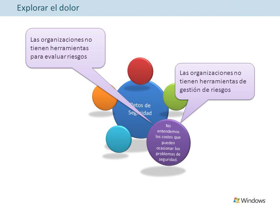 Explorar el dolor Las organizaciones no tienen herramientas para evaluar riesgos Las organizaciones no tienen herramientas de gestión de riesgos