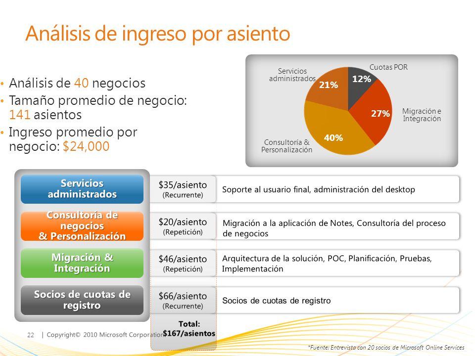 | Copyright© 2010 Microsoft Corporation Análisis de ingreso por asiento Análisis de 40 negocios Tamaño promedio de negocio: 141 asientos Ingreso prome