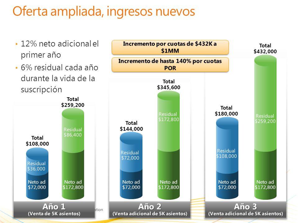 | Copyright© 2010 Microsoft Corporation 23 Microsoft Online Services Crecimiento de ingresos de muestra 12% neto adicional el primer año 6% residual c